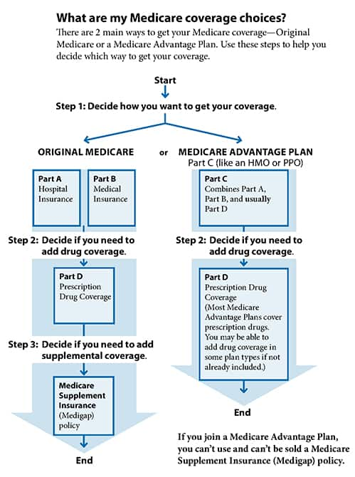 Medicare Advantage Coverage Choices